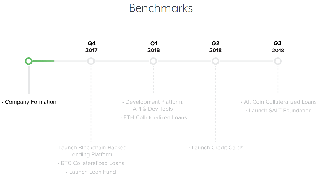 SALT Roadmap