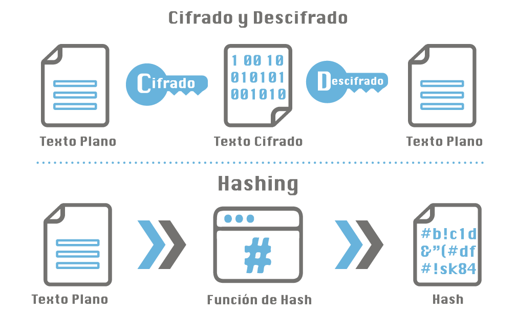 Hashing vs Cifrado